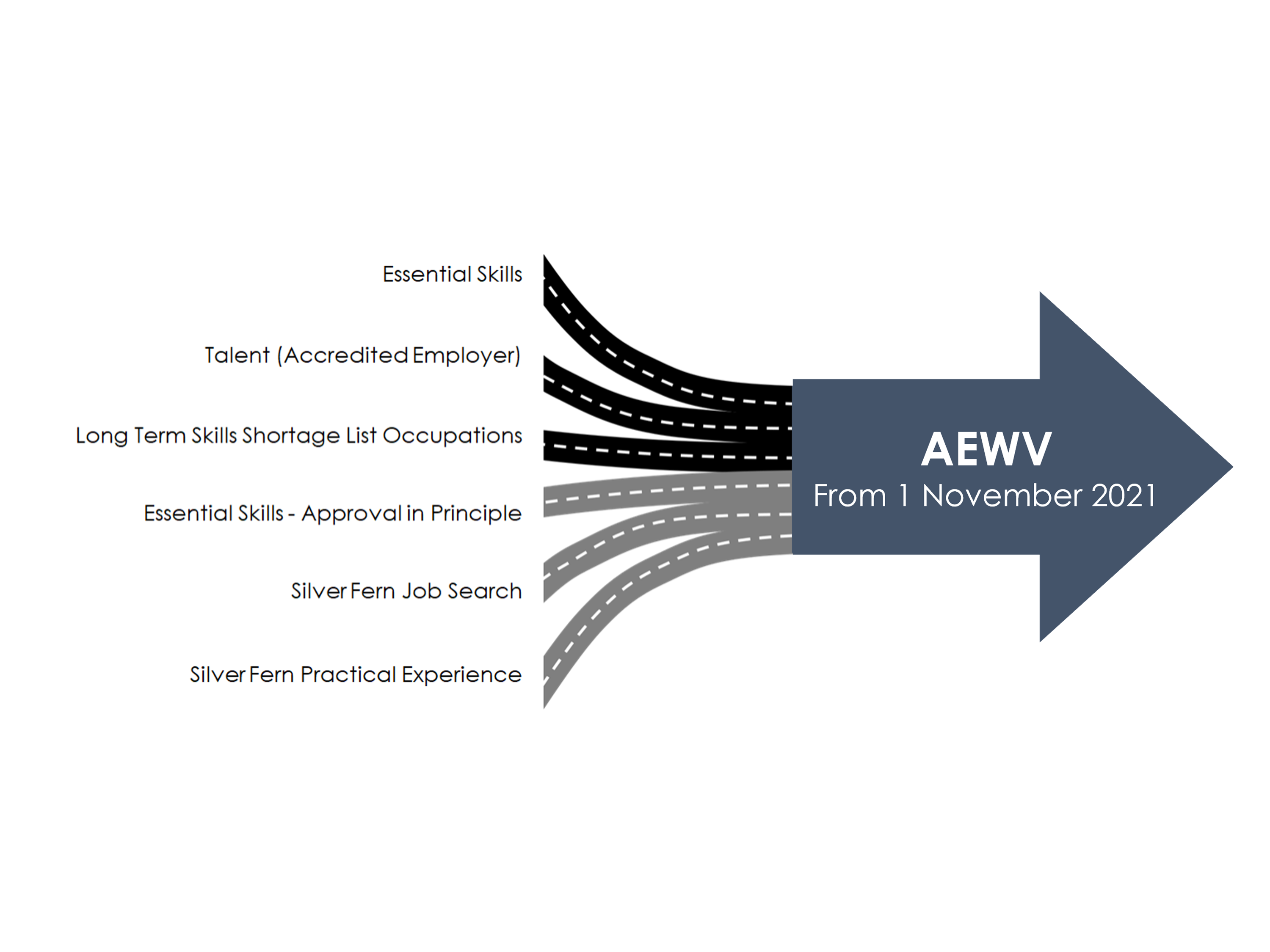 Accredited Employer Work Visa (AEWV) – A Phased Approach Preview