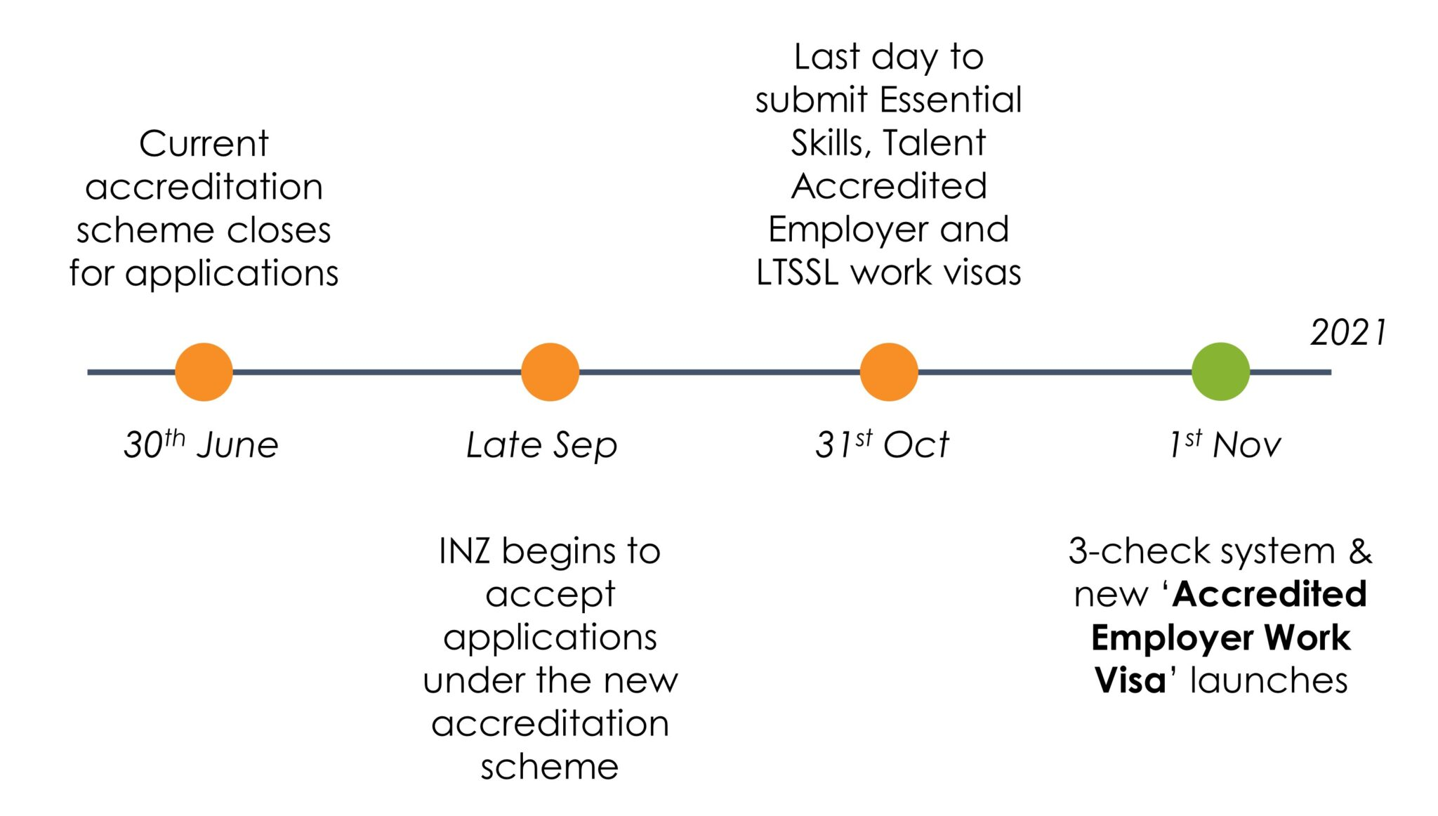 Critical timeline for employers